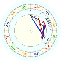 Fred Couples - natal chart (noon, no houses)