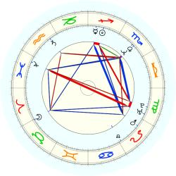 Steve Elkington - natal chart (noon, no houses)
