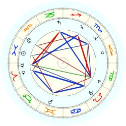 Tom Lehman - natal chart (noon, no houses)