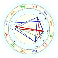 Steve Stricker - natal chart (noon, no houses)