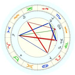 Tommy Tolles - natal chart (noon, no houses)