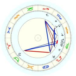 Mark Wiebe - natal chart (noon, no houses)