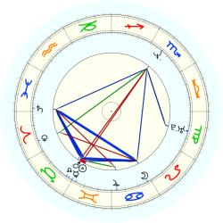 Ricky Craven - natal chart (noon, no houses)