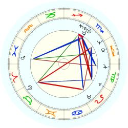 Terry LaBonte - natal chart (noon, no houses)
