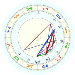 Kenny Schrader - natal chart (noon, no houses)