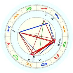 Gwen Torrence - natal chart (noon, no houses)