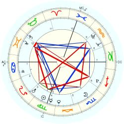 Nature: Earthquake Calif 38487 - natal chart (Placidus)