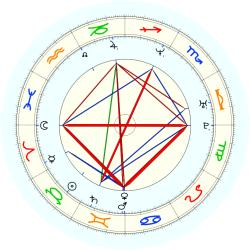 Dan Hollander - natal chart (noon, no houses)