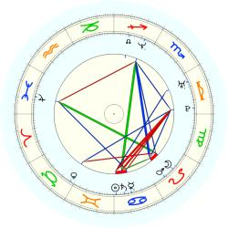 Laetitia Hubert - natal chart (noon, no houses)
