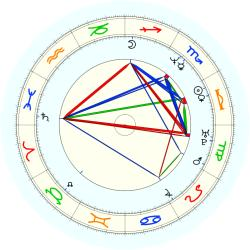 Jerod Swallow - natal chart (noon, no houses)