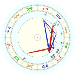 Michael Weiss - natal chart (noon, no houses)