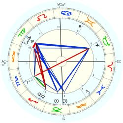 Guy Forget - natal chart (Placidus)