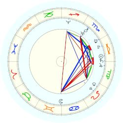 Martina Hingis - natal chart (noon, no houses)