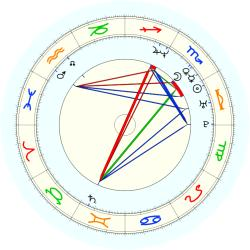 Kimberly Po - natal chart (noon, no houses)