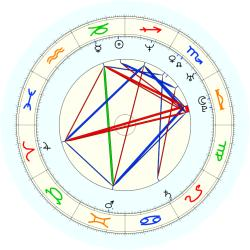 Marcelo Rios - natal chart (noon, no houses)