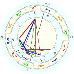 Bert Jones - natal chart (Placidus)