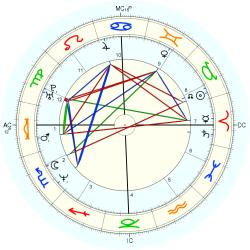 Monte Gene Smith - natal chart (Placidus)
