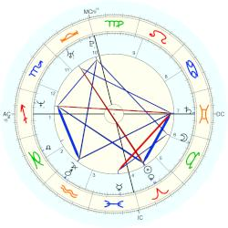 Tony L. Banks - natal chart (Placidus)