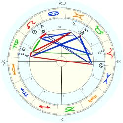 Rich Brooks - natal chart (Placidus)