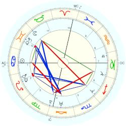 Stoney Case - natal chart (Placidus)