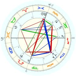 Jeff Fisher - natal chart (Placidus)