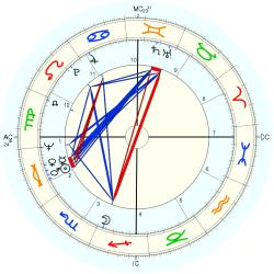Jerry Jones - natal chart (Placidus)