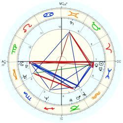 Rob Johnson - natal chart (Placidus)