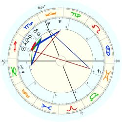 Ted Johnson - natal chart (Placidus)