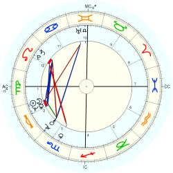 Joe Greene - natal chart (Placidus)