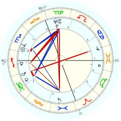 Paul Sorrento - natal chart (Placidus)