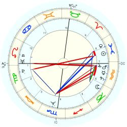 Terry Lee Steinbach - natal chart (Placidus)