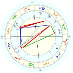 Kevin Young - natal chart (Placidus)