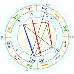 Johnny Duncan - natal chart (Placidus)
