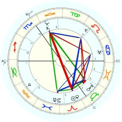 Huw Edwards - natal chart (Placidus)