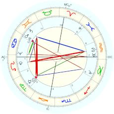 Jesse Owens : Rectified by Isaac Starkman - natal chart (Placidus)