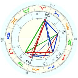 Heather Kahn - natal chart (Placidus)