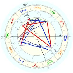 Nature: Earthquake Japan 38795 - natal chart (Placidus)