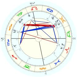 Dominique Beuf - natal chart (Placidus)