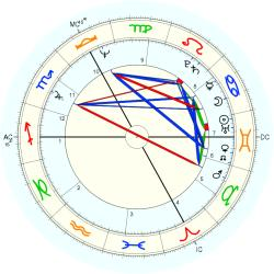 Freddy Head - natal chart (Placidus)