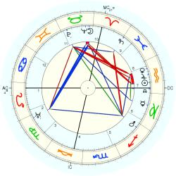 W.C. Fields - natal chart (Placidus)