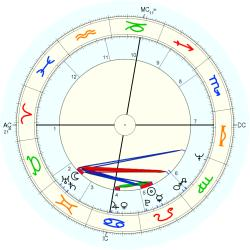Andy Fogelson - natal chart (Placidus)