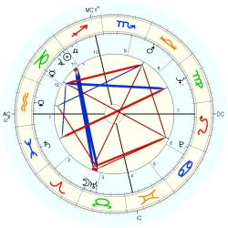 Frederic Forrest - natal chart (Placidus)