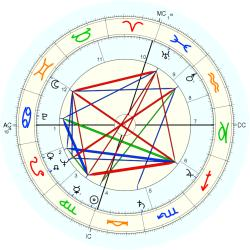 James Galanos - natal chart (Placidus)