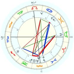 Mark Goodson - natal chart (Placidus)