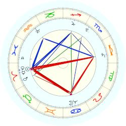Francisco de Goya - natal chart (noon, no houses)