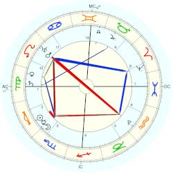Jane Grey - natal chart (Placidus)