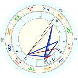 Juliana Guillermo - natal chart (Placidus)