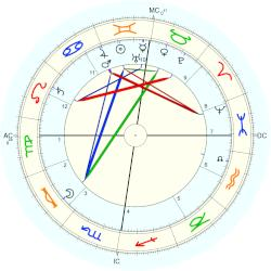 James Guthrie - natal chart (Placidus)