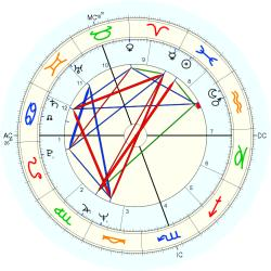 Anne Summers - natal chart (Placidus)