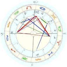 Emperor Haile Selassie : from biography - natal chart (Placidus)